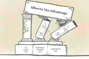 The study finds that in 2014, before the current government's tax increases, Alberta had the lowest corporate tax rate in Canada at 10 per cent.