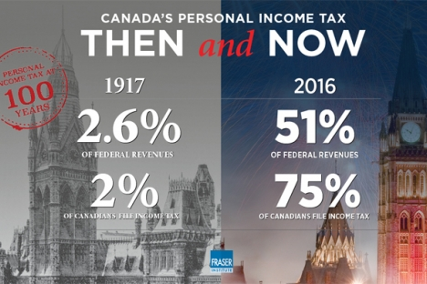 What's more, when compared to U.S. states, Canadian provinces have seven of the eight highest top combined rates, with Nova Scotia, Ontario, Quebec, New Brunswick, P.E.I. and Manitoba all over 50 per cent. — Fraser Institute image